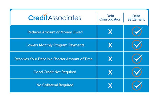 Debt Consolidation Vs Debt Settlement