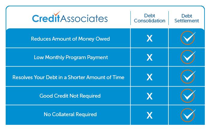 Chart Showing Debt Settlement vs Debt Consolidation